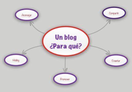 Mapa_Mental_Blog