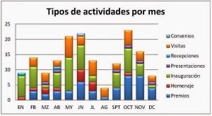 Grafico_3_Actividades