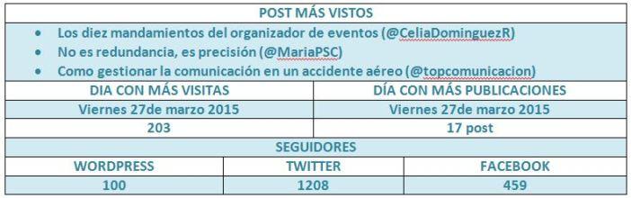 Cuadro_post_mas_vistos