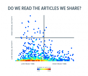 chartbeat_read_time_social_sharing-300x259
